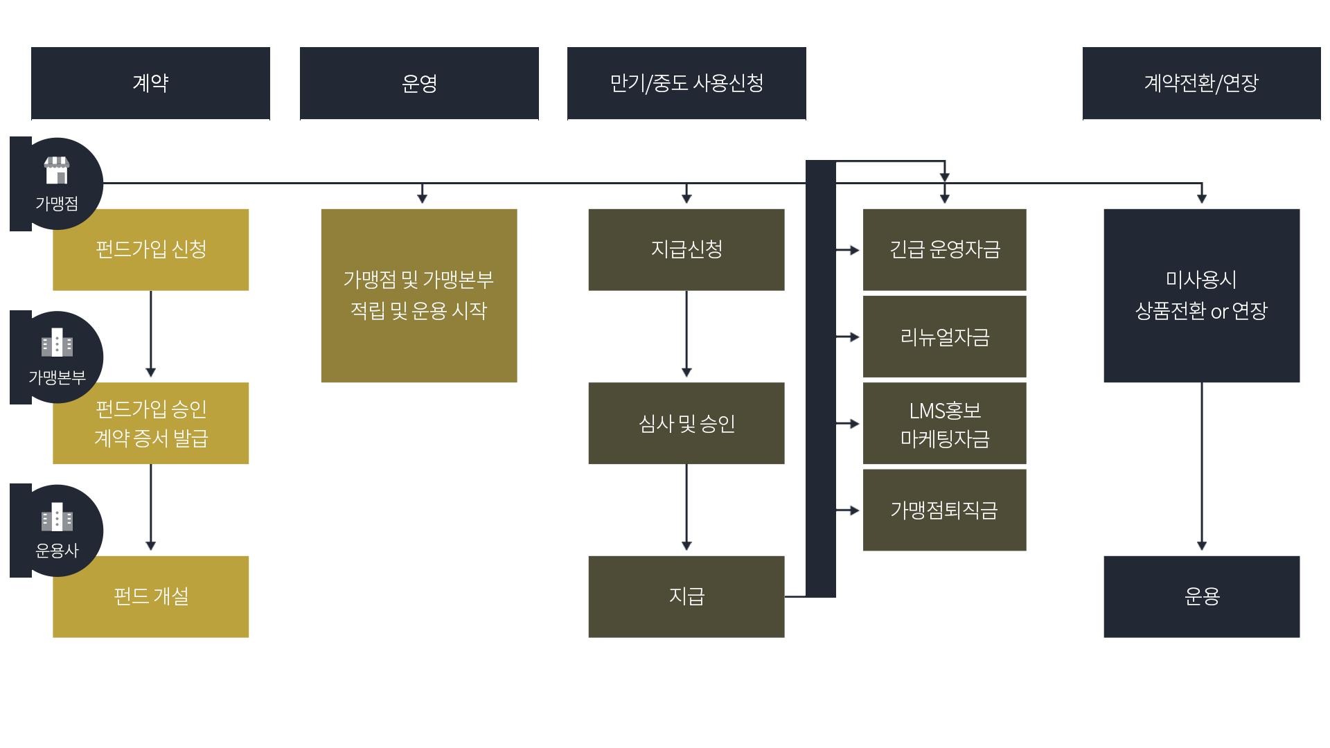 버팀목펀드운영